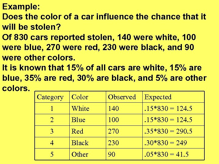 Example: Does the color of a car influence the chance that it will be