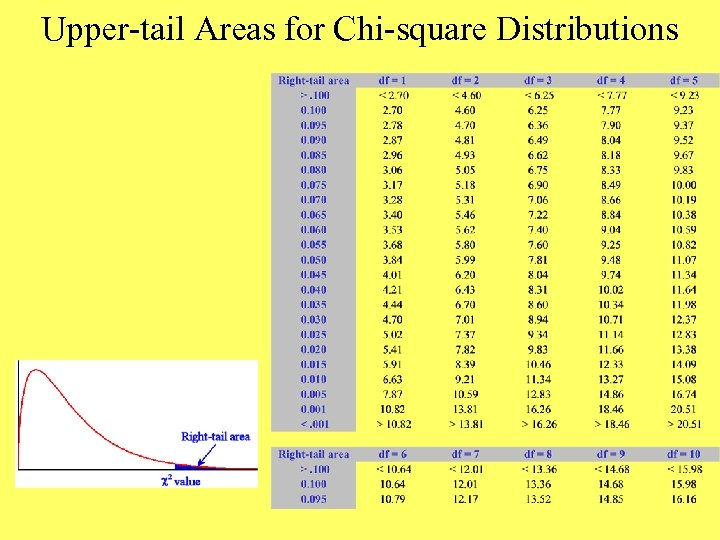 Upper-tail Areas for Chi-square Distributions
