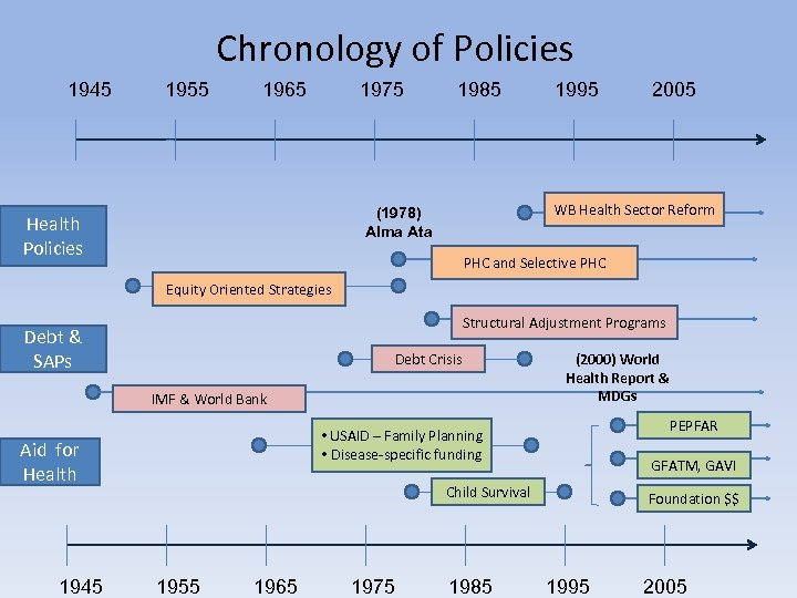 Chronology of Policies 1945 1955 1965 1975 1985 2005 WB Health Sector Reform (1978)