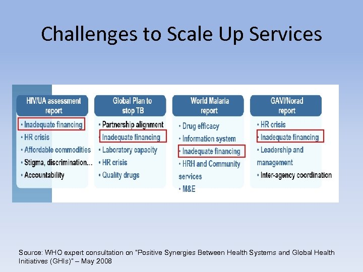 "Challenges to Scale Up Services Source: WHO expert consultation on ""Positive Synergies Between Health"