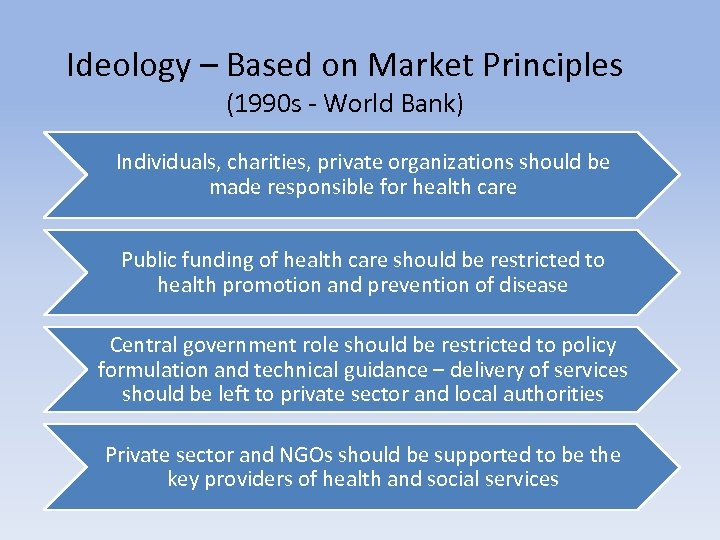 Ideology – Based on Market Principles (1990 s - World Bank) Individuals, charities, private