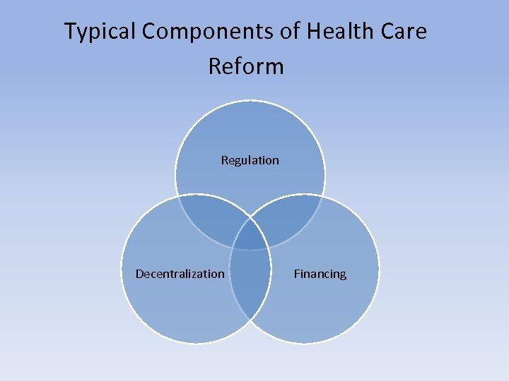 Typical Components of Health Care Reform Regulation Decentralization Financing
