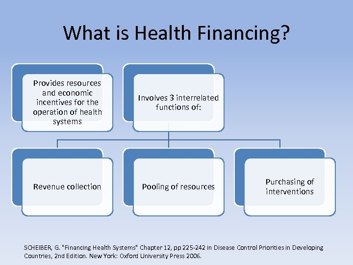 What is Health Financing? Provides resources and economic incentives for the operation of health
