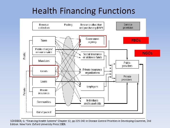 Health Financing Functions FBOs NGOs SCHEIBER, G.
