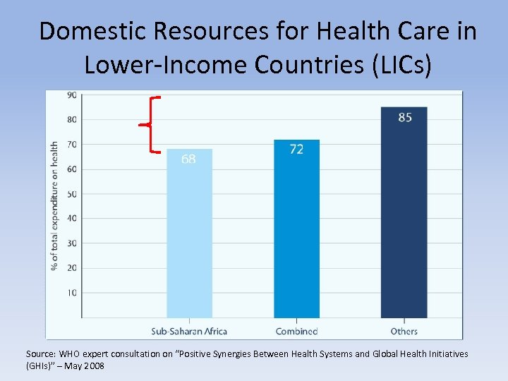 Domestic Resources for Health Care in Lower-Income Countries (LICs) Source: WHO expert consultation on