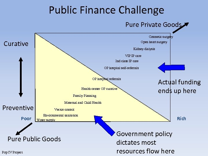 Public Finance Challenge Pure Private Goods Cosmetic surgery Open heart surgery Curative Kidney dialysis