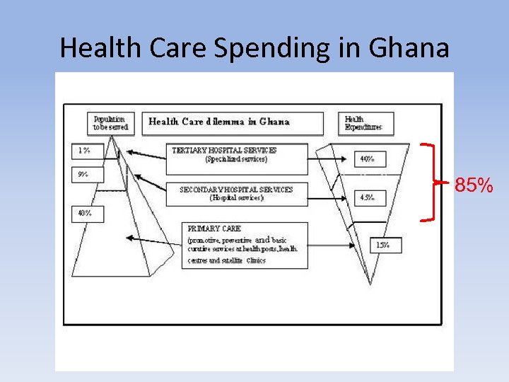 Health Care Spending in Ghana 85%