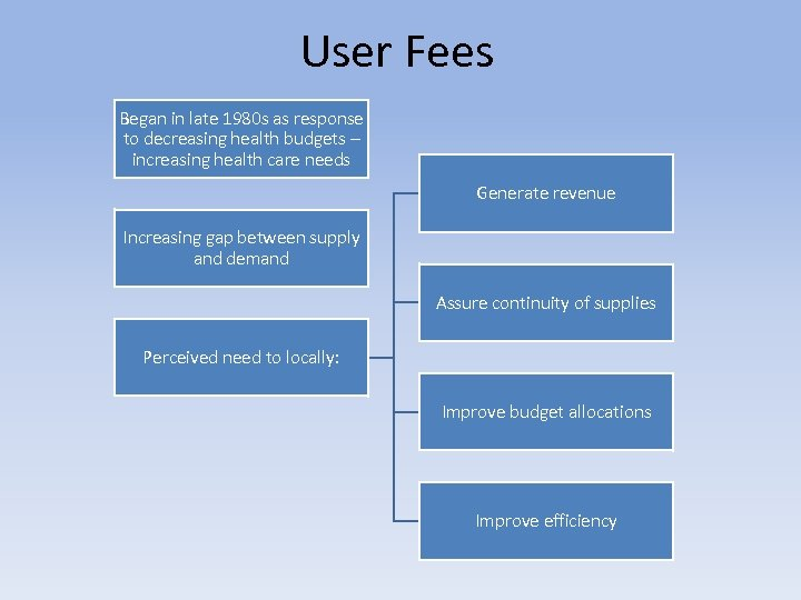 User Fees Began in late 1980 s as response to decreasing health budgets –