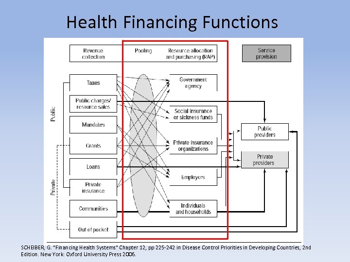 Health Financing Functions SCHEIBER, G.