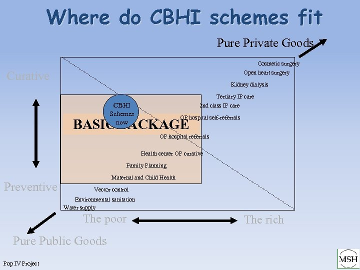Where do CBHI schemes fit Pure Private Goods Cosmetic surgery Open heart surgery Curative