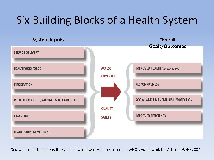 Six Building Blocks of a Health System Inputs Overall Goals/Outcomes Source: Strengthening Health Systems