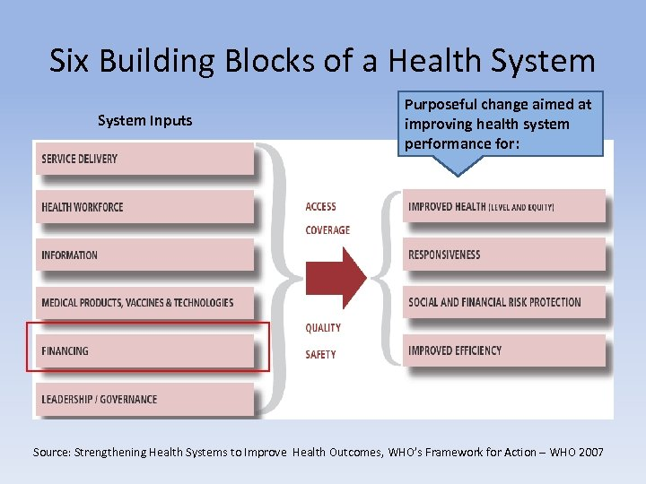 Six Building Blocks of a Health System Inputs Purposeful change aimed at improving health