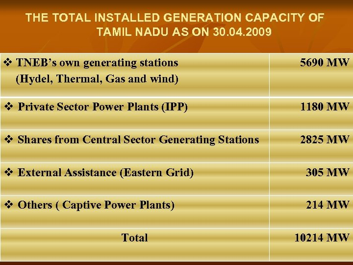 THE TOTAL INSTALLED GENERATION CAPACITY OF TAMIL NADU AS ON 30. 04. 2009 v