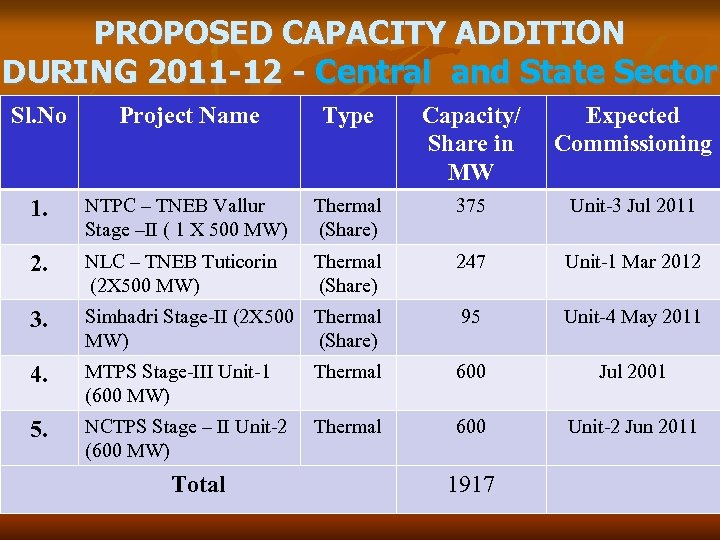 PROPOSED CAPACITY ADDITION DURING 2011 -12 - Central and State Sector Sl. No Project