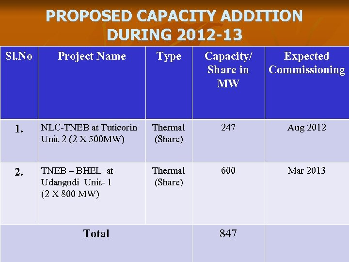 PROPOSED CAPACITY ADDITION DURING 2012 -13 Sl. No Project Name Type Capacity/ Share in