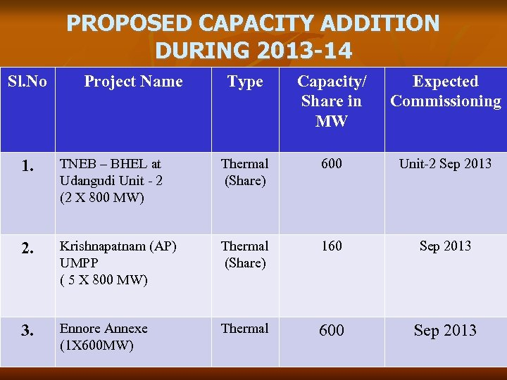 PROPOSED CAPACITY ADDITION DURING 2013 -14 Sl. No Project Name Type Capacity/ Share in