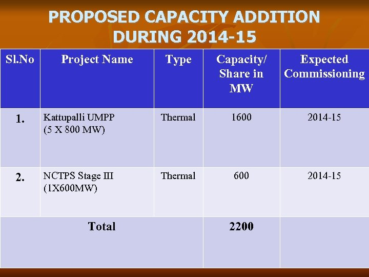 PROPOSED CAPACITY ADDITION DURING 2014 -15 Sl. No Project Name Type Capacity/ Share in