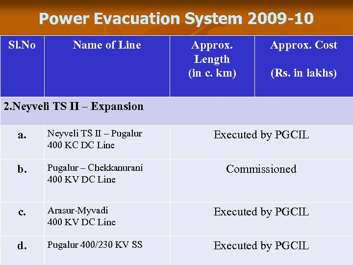 Power Evacuation System 2009 -10 Sl. No Name of Line Approx. Length (in c.