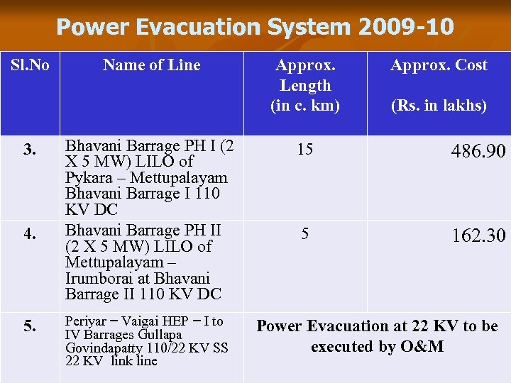Power Evacuation System 2009 -10 Sl. No 3. 4. 5. Name of Line Bhavani