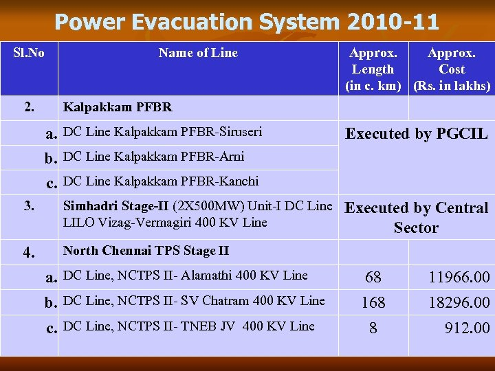 Power Evacuation System 2010 -11 Sl. No 2. Name of Line Approx. Length Cost