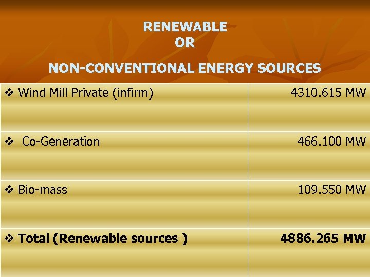 RENEWABLE OR NON-CONVENTIONAL ENERGY SOURCES v Wind Mill Private (infirm) 4310. 615 MW v