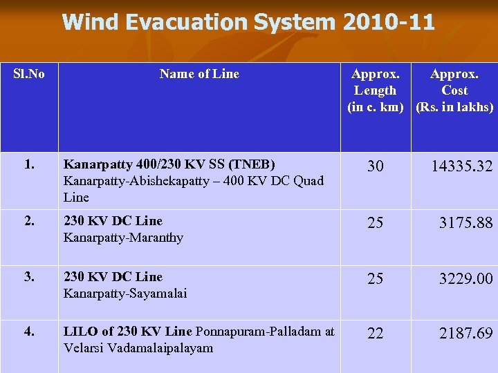 Wind Evacuation System 2010 -11 Sl. No Name of Line Approx. Length Cost (in