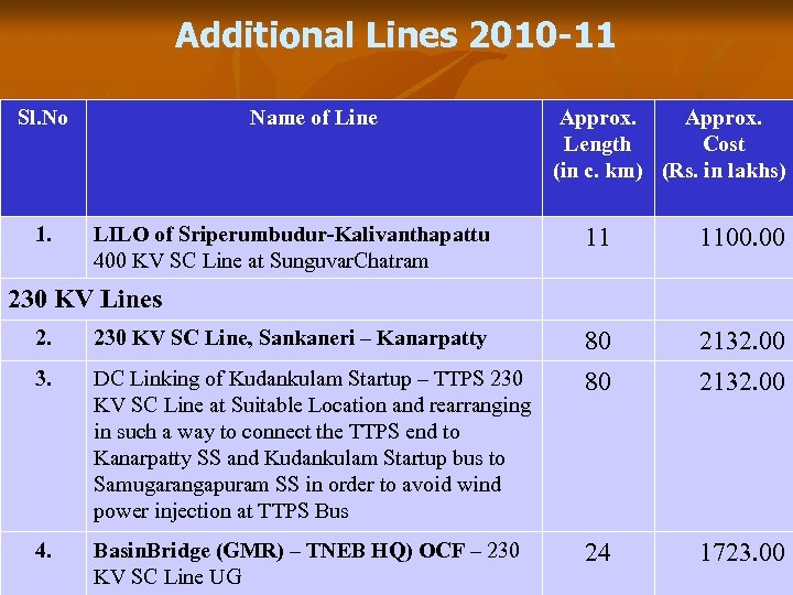 Additional Lines 2010 -11 Sl. No 1. Name of Line LILO of Sriperumbudur-Kalivanthapattu 400