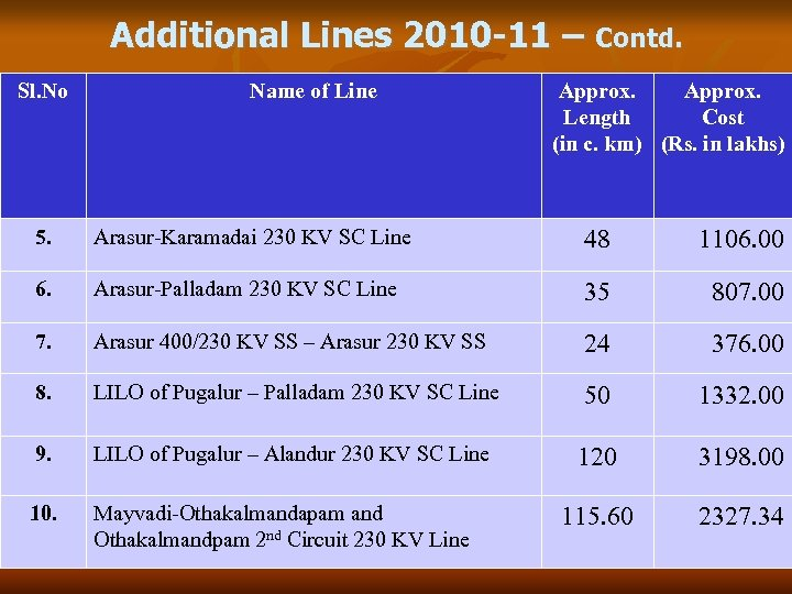 Additional Lines 2010 -11 – Contd. Sl. No Name of Line Approx. Length Cost