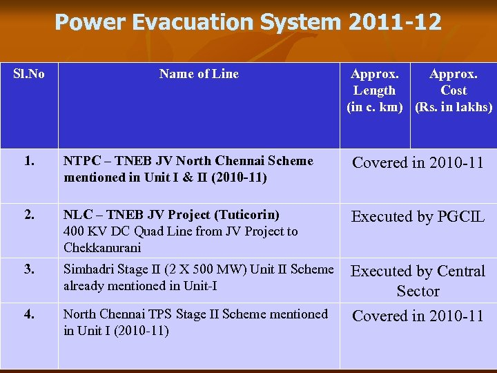 Power Evacuation System 2011 -12 Sl. No Name of Line Approx. Length Cost (in