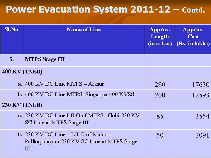 Power Evacuation System 2011 -12 – Contd. Sl. No 5. Name of Line Approx.