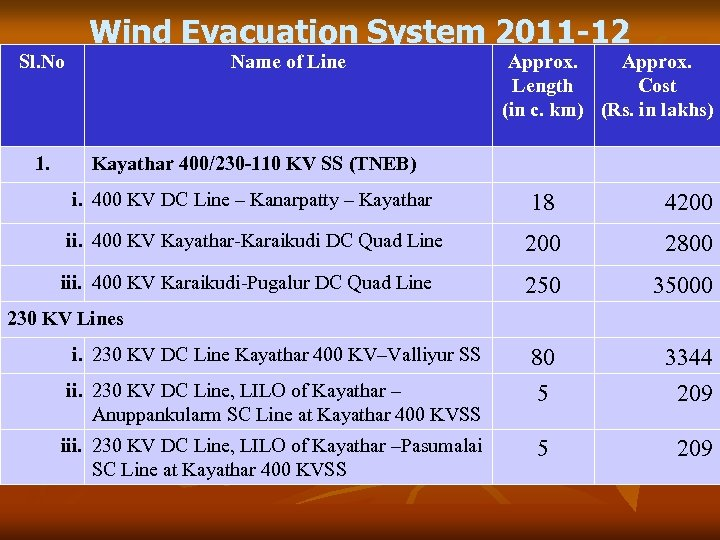 Sl. No 1. Wind Evacuation System 2011 -12 Name of Line Approx. Length Cost