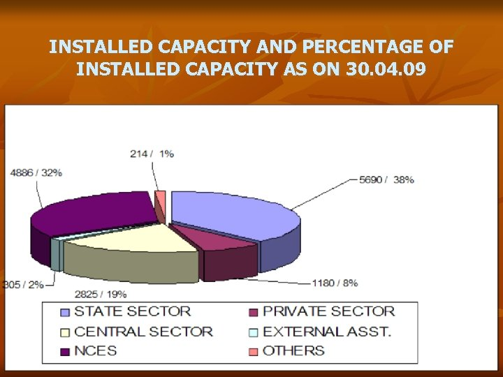 INSTALLED CAPACITY AND PERCENTAGE OF INSTALLED CAPACITY AS ON 30. 04. 09