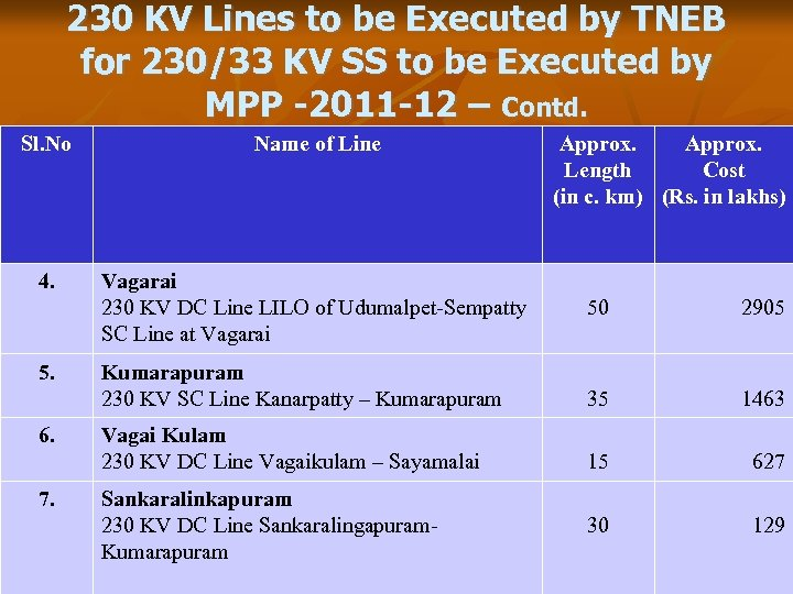 230 KV Lines to be Executed by TNEB for 230/33 KV SS to be