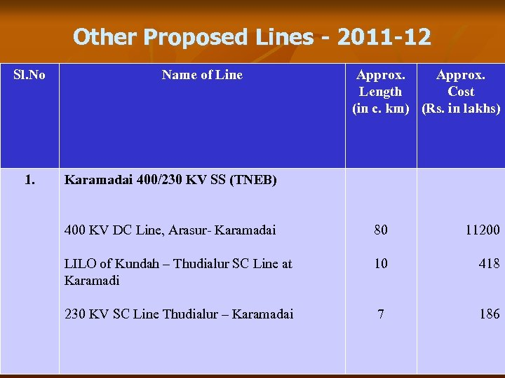 Other Proposed Lines - 2011 -12 Sl. No 1. Name of Line Approx. Length