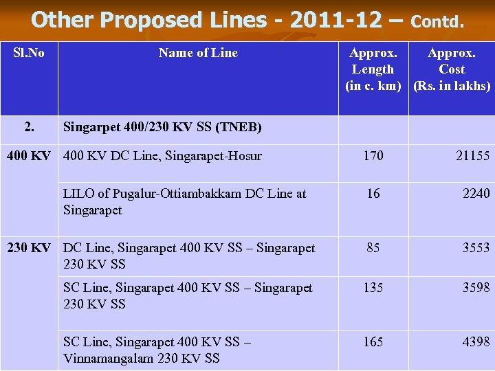 Other Proposed Lines - 2011 -12 – Contd. Sl. No 2. Name of Line