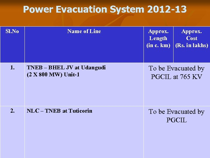 Power Evacuation System 2012 -13 Sl. No Name of Line Approx. Length Cost (in