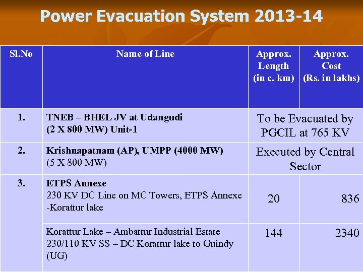 Power Evacuation System 2013 -14 Sl. No Name of Line Approx. Length Cost (in