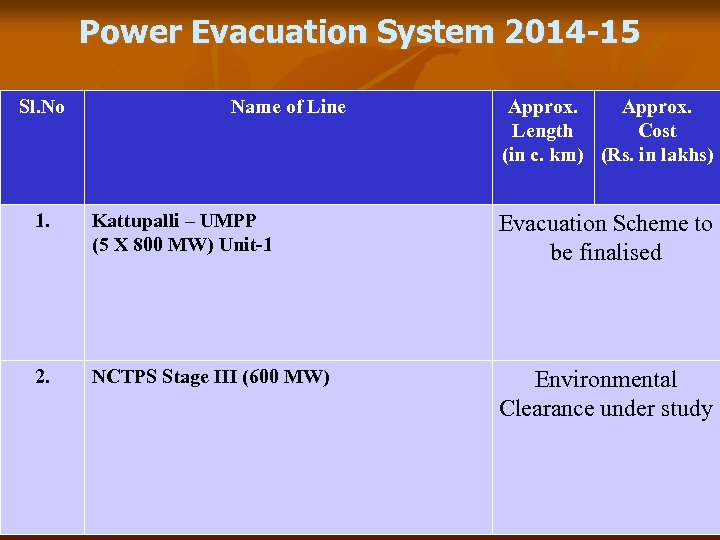 Power Evacuation System 2014 -15 Sl. No Name of Line Approx. Length Cost (in