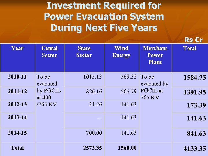 Investment Required for Power Evacuation System During Next Five Years Rs Cr Year Cental