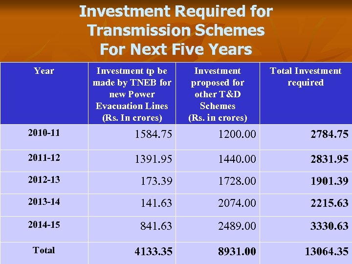 Investment Required for Transmission Schemes For Next Five Years Year Investment tp be made