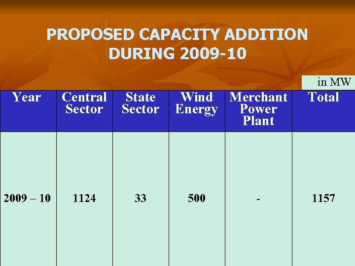 PROPOSED CAPACITY ADDITION DURING 2009 -10 in MW Year 2009 – 10 Central State