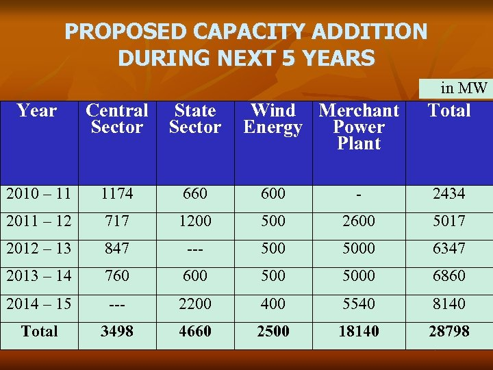 PROPOSED CAPACITY ADDITION DURING NEXT 5 YEARS in MW Year Central State Sector Wind
