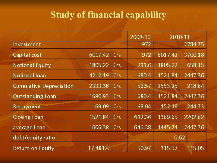Study of financial capability Investment 2009 -10 972 2010 -11 2784. 75 Capital cost