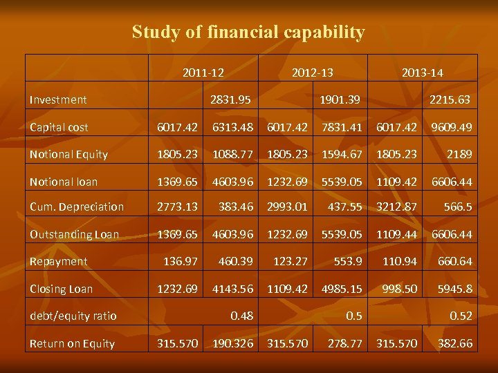 Study of financial capability 2011 -12 2012 -13 2013 -14 Investment 2831. 95 1901.