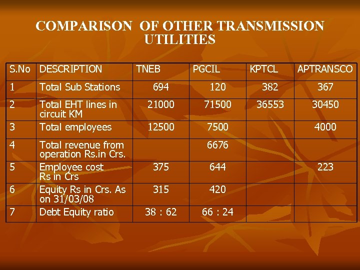 COMPARISON OF OTHER TRANSMISSION UTILITIES S. No DESCRIPTION TNEB PGCIL KPTCL APTRANSCO 1 Total