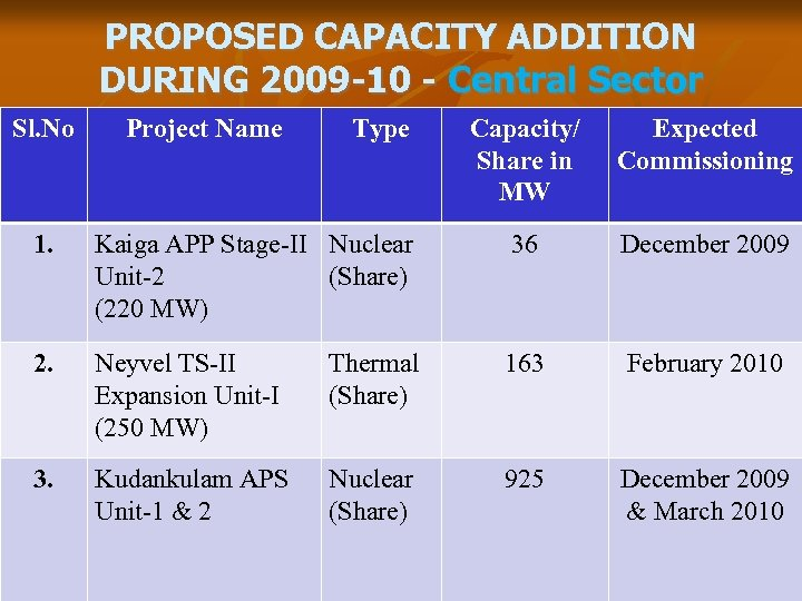 PROPOSED CAPACITY ADDITION DURING 2009 -10 - Central Sector Sl. No Project Name Type
