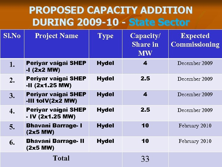 PROPOSED CAPACITY ADDITION DURING 2009 -10 - State Sector Sl. No Project Name Type