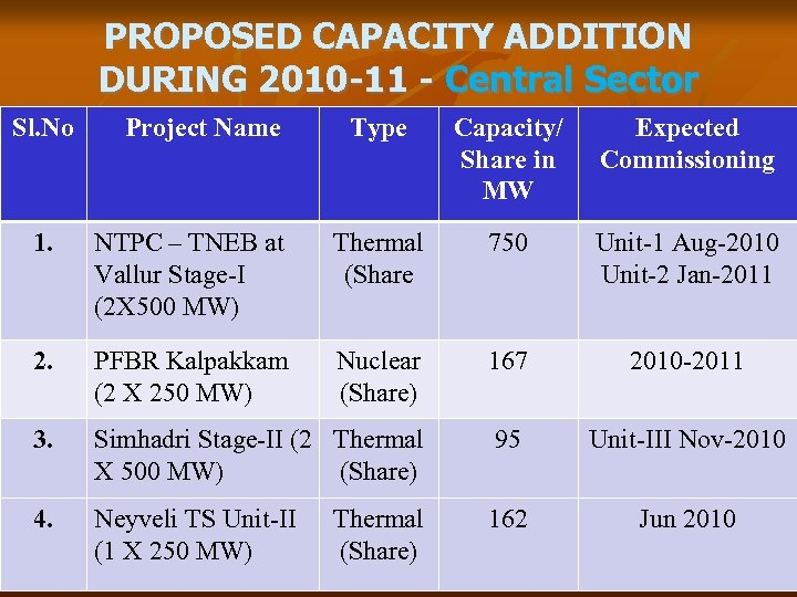 PROPOSED CAPACITY ADDITION DURING 2010 -11 - Central Sector Sl. No Project Name Type