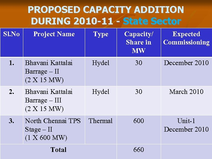 PROPOSED CAPACITY ADDITION DURING 2010 -11 - State Sector Sl. No Project Name Type