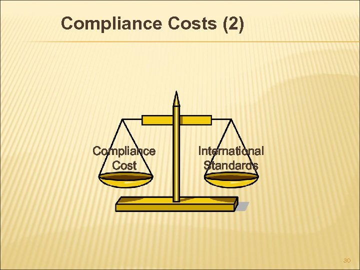 Compliance Costs (2) Compliance Cost International Standards 30